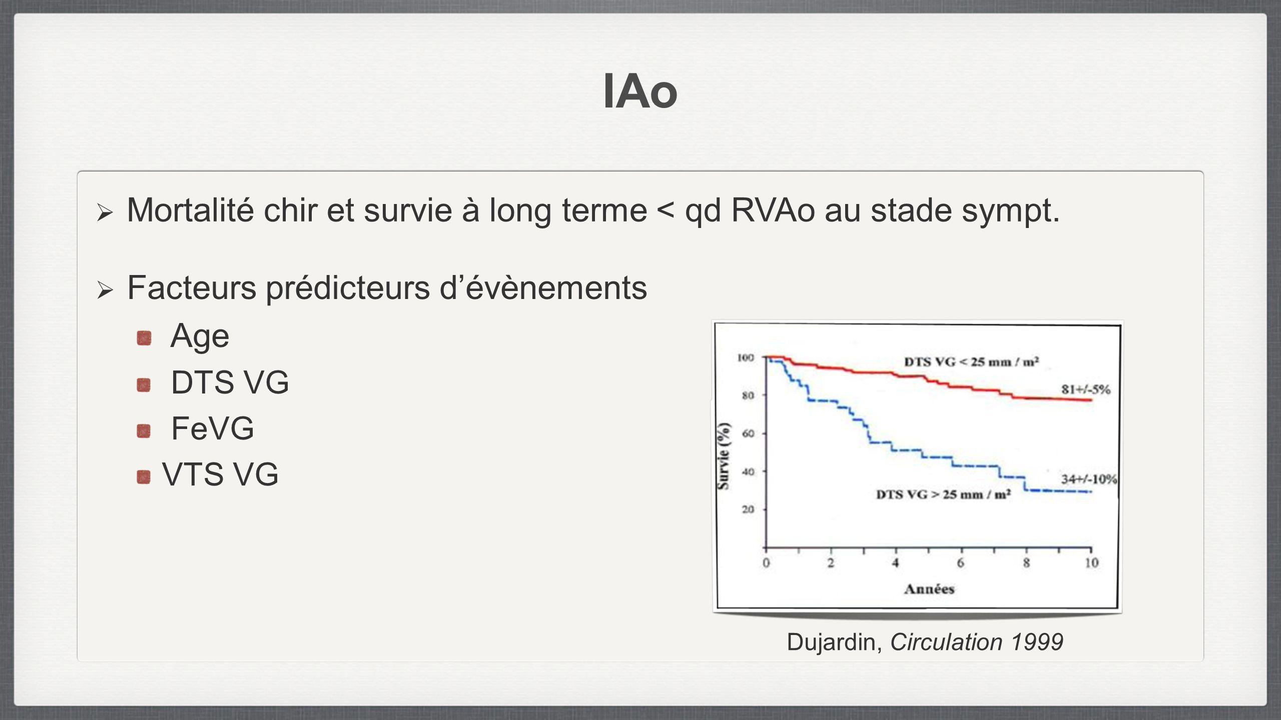 IAo Facteurs prédicteurs dévènements Age DTS VG FeVG VTS VG Mortalité chir et survie à long terme < qd RVAo au stade sympt. Dujardin, Circulation 1999