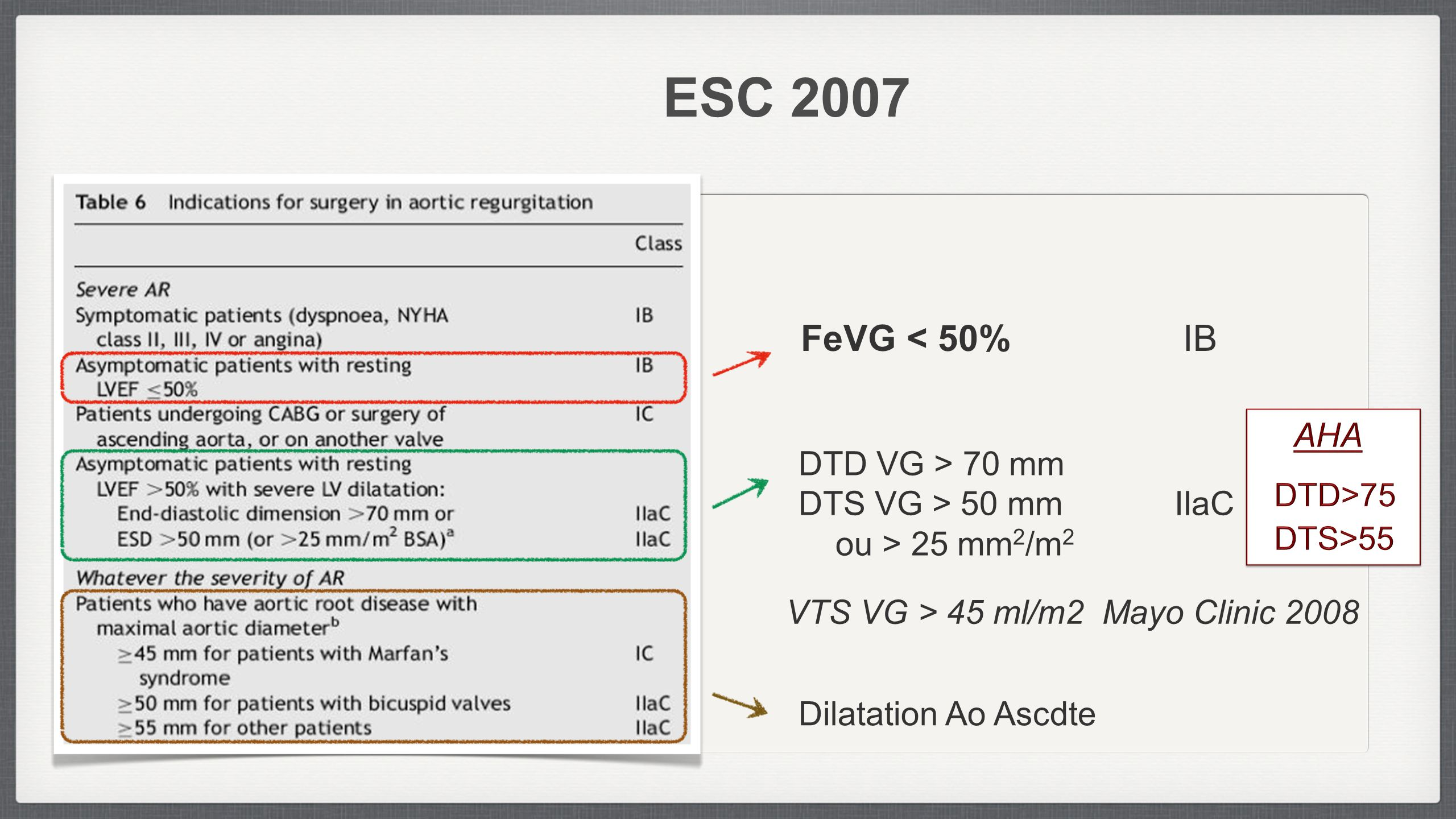 ESC 2007 FeVG < 50% IB DTD VG > 70 mm DTS VG > 50 mm IIaC ou > 25 mm 2 /m 2 Dilatation Ao Ascdte VTS VG > 45 ml/m2 Mayo Clinic 2008