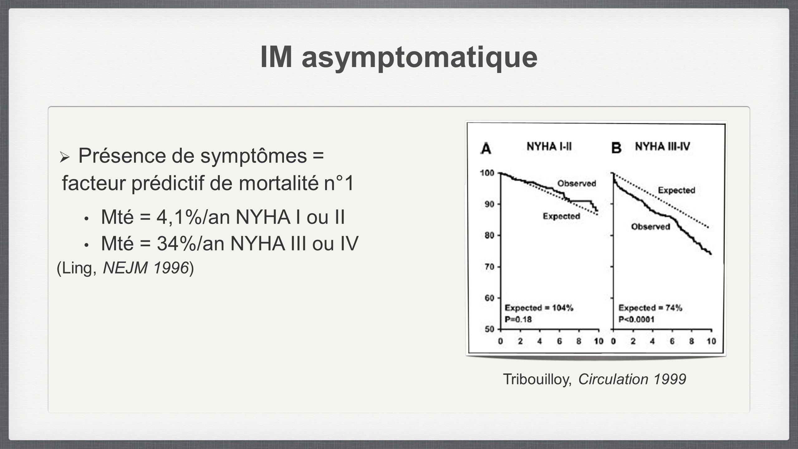 IM asymptomatique Tribouilloy, Circulation 1999 Présence de symptômes = facteur prédictif de mortalité n°1 Mté = 4,1%/an NYHA I ou II Mté = 34%/an NYH