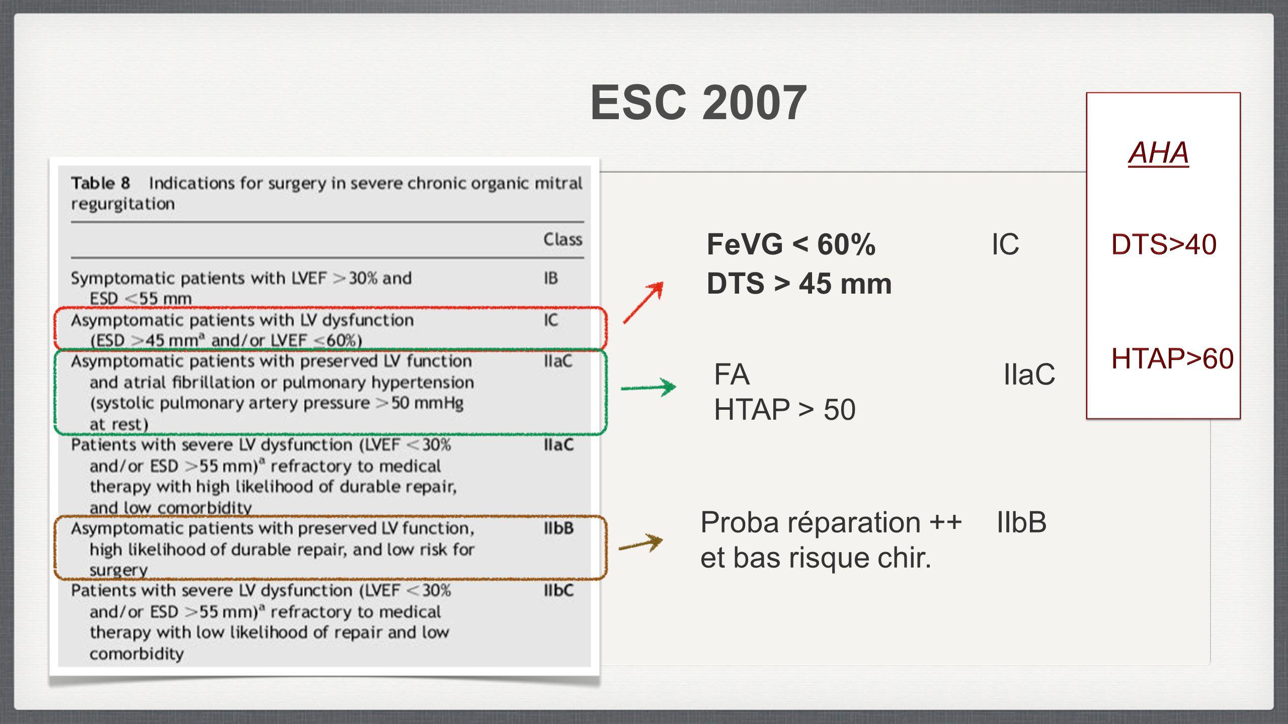 ESC 2007 FeVG < 60% IC DTS > 45 mm FA IIaC HTAP > 50 Proba réparation ++ IIbB et bas risque chir.