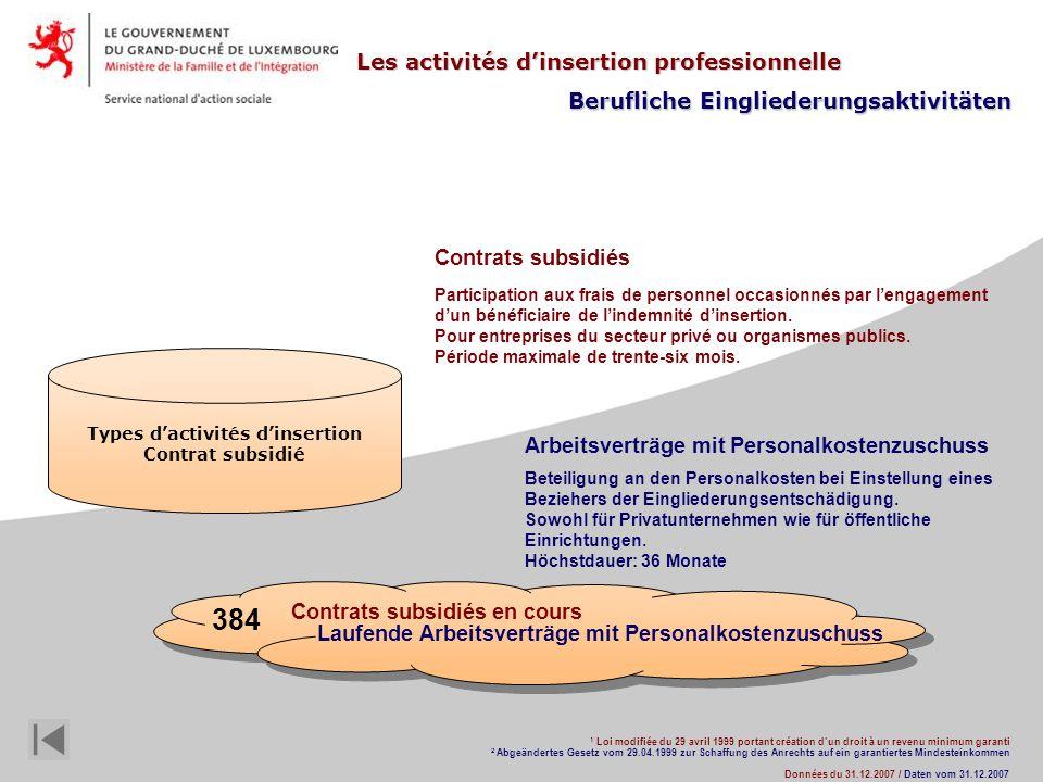 Types dactivités dinsertion Contrat subsidié 1 1 Loi modifiée du 29 avril 1999 portant création dun droit à un revenu minimum garanti 2 2 Abgeändertes