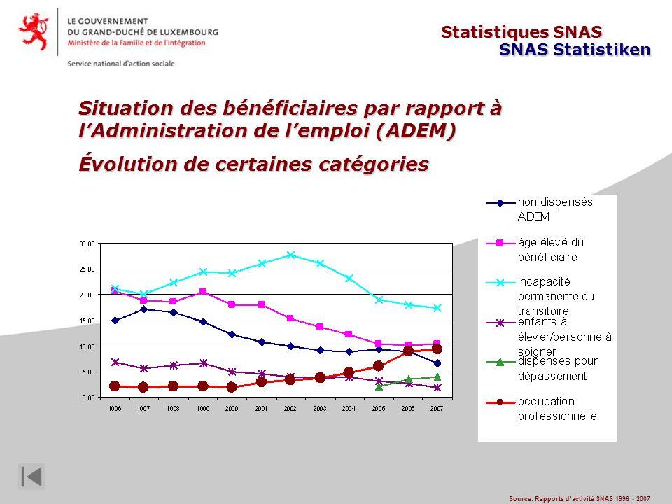 Situation des bénéficiaires par rapport à lAdministration de lemploi (ADEM) Évolution de certaines catégories Source: Rapports dactivité SNAS 1996 - 2007 Statistiques SNAS SNAS Statistiken