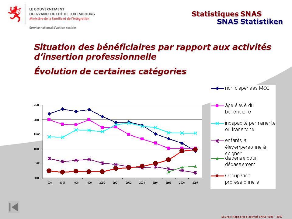 Situation des bénéficiaires par rapport aux activités dinsertion professionnelle Évolution de certaines catégories Source: Rapports dactivité SNAS 1996 - 2007 Statistiques SNAS SNAS Statistiken