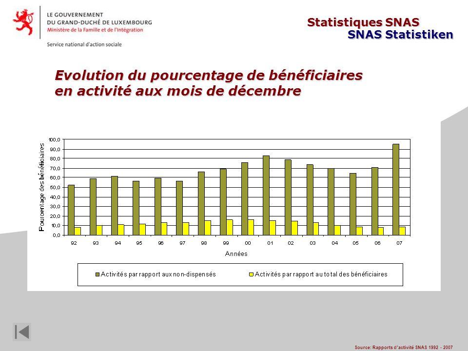 Evolution du pourcentage de bénéficiaires en activité aux mois de décembre Source: Rapports dactivité SNAS 1992 - 2007 Statistiques SNAS SNAS Statistiken