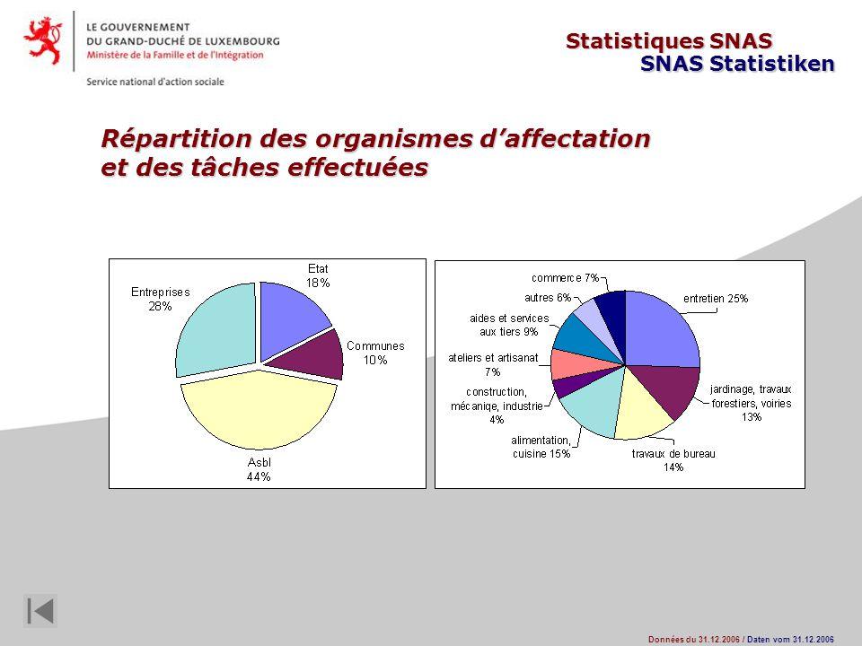 Statistiques SNAS SNAS Statistiken Données du 31.12.2006 / Daten vom 31.12.2006 Répartition des organismes daffectation et des tâches effectuées
