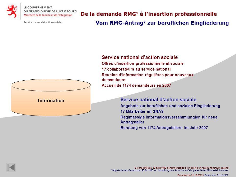 Information 1 1 Loi modifiée du 29 avril 1999 portant création dun droit à un revenu minimum garanti 2 2 Abgeändertes Gesetz vom 29.04.1999 zur Schaff