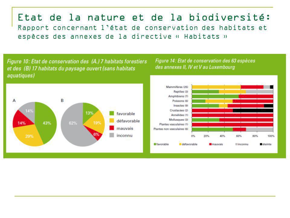 Etat de la nature et de la biodiversité: Rapport concernant létat de conservation des habitats et espèces des annexes de la directive « Habitats »
