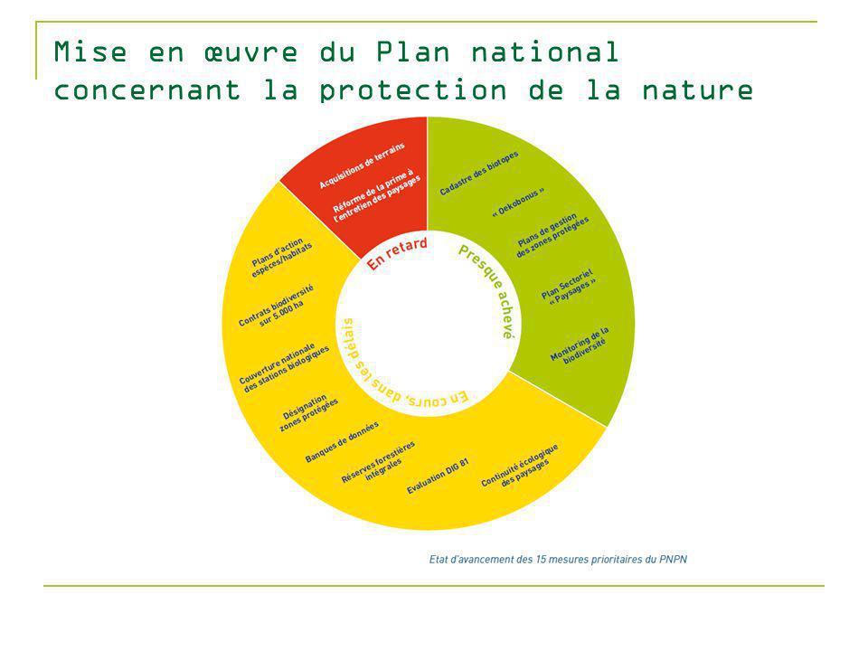 Mise en œuvre du Plan national concernant la protection de la nature