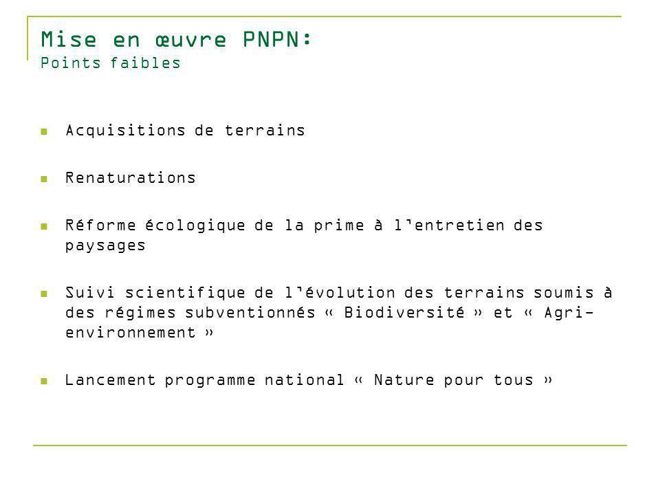 Mise en œuvre PNPN: Points faibles Acquisitions de terrains Renaturations Réforme écologique de la prime à lentretien des paysages Suivi scientifique de lévolution des terrains soumis à des régimes subventionnés « Biodiversité » et « Agri- environnement » Lancement programme national « Nature pour tous »