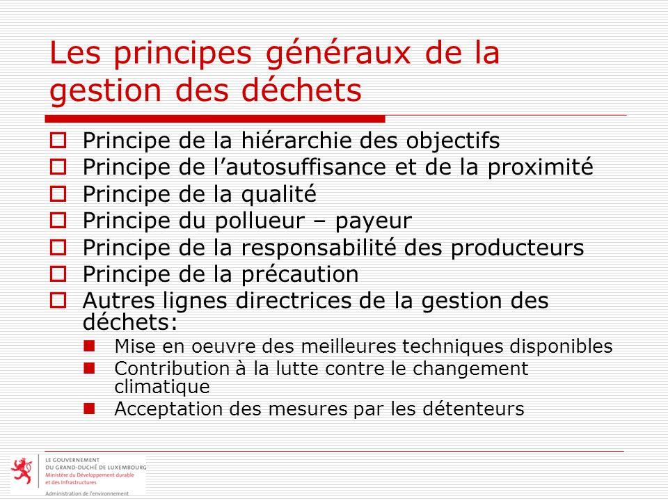 Les principes généraux de la gestion des déchets Principe de la hiérarchie des objectifs Principe de lautosuffisance et de la proximité Principe de la