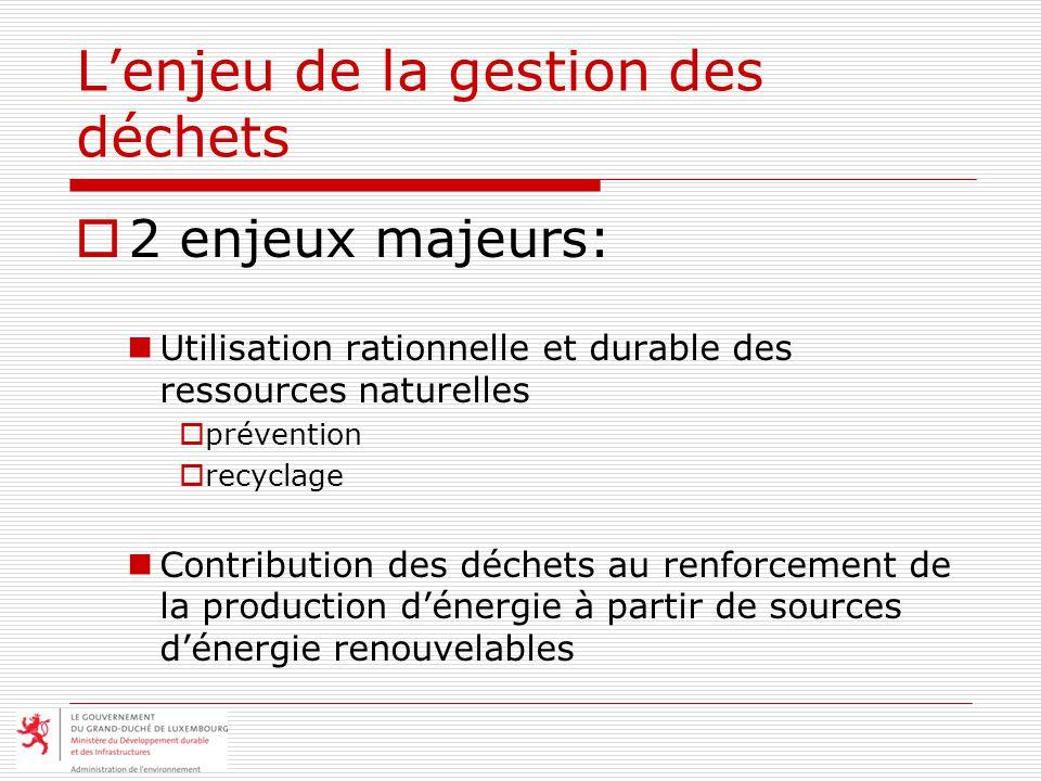 Lenjeu de la gestion des déchets 2 enjeux majeurs: Utilisation rationnelle et durable des ressources naturelles prévention recyclage Contribution des déchets au renforcement de la production dénergie à partir de sources dénergie renouvelables
