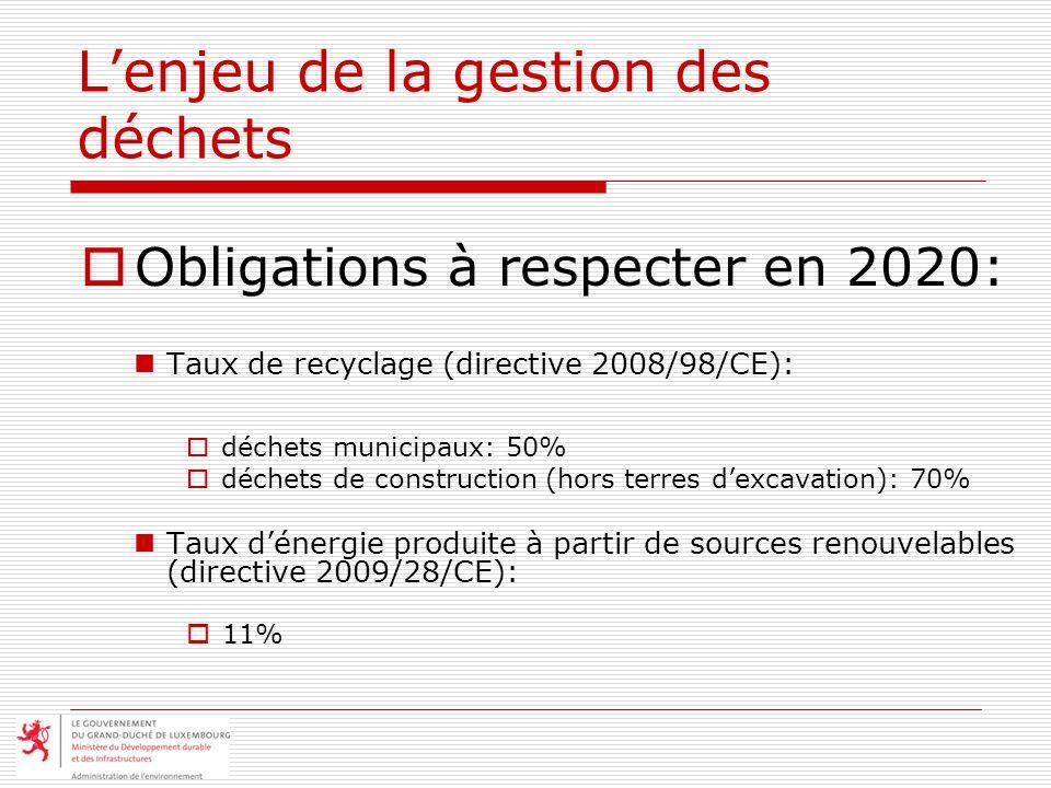 Lenjeu de la gestion des déchets Obligations à respecter en 2020: Taux de recyclage (directive 2008/98/CE): déchets municipaux: 50% déchets de construction (hors terres dexcavation): 70% Taux dénergie produite à partir de sources renouvelables (directive 2009/28/CE): 11%