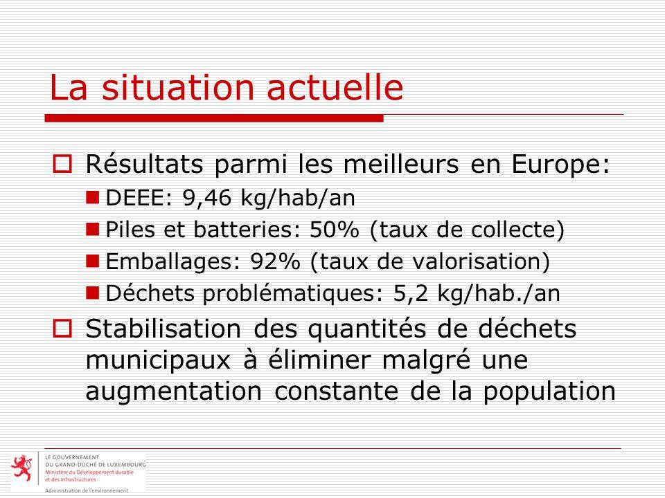 La situation actuelle Résultats parmi les meilleurs en Europe: DEEE: 9,46 kg/hab/an Piles et batteries: 50% (taux de collecte) Emballages: 92% (taux de valorisation) Déchets problématiques: 5,2 kg/hab./an Stabilisation des quantités de déchets municipaux à éliminer malgré une augmentation constante de la population