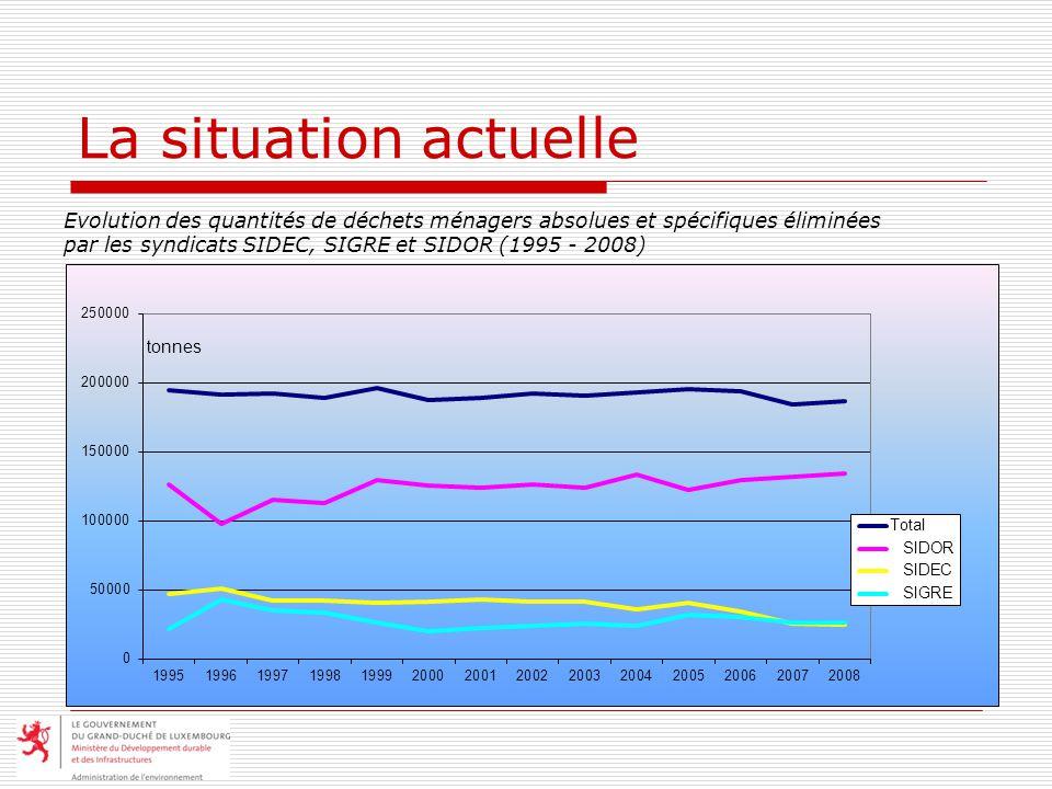 La situation actuelle Evolution des quantités de déchets ménagers absolues et spécifiques éliminées par les syndicats SIDEC, SIGRE et SIDOR (1995 - 2008)