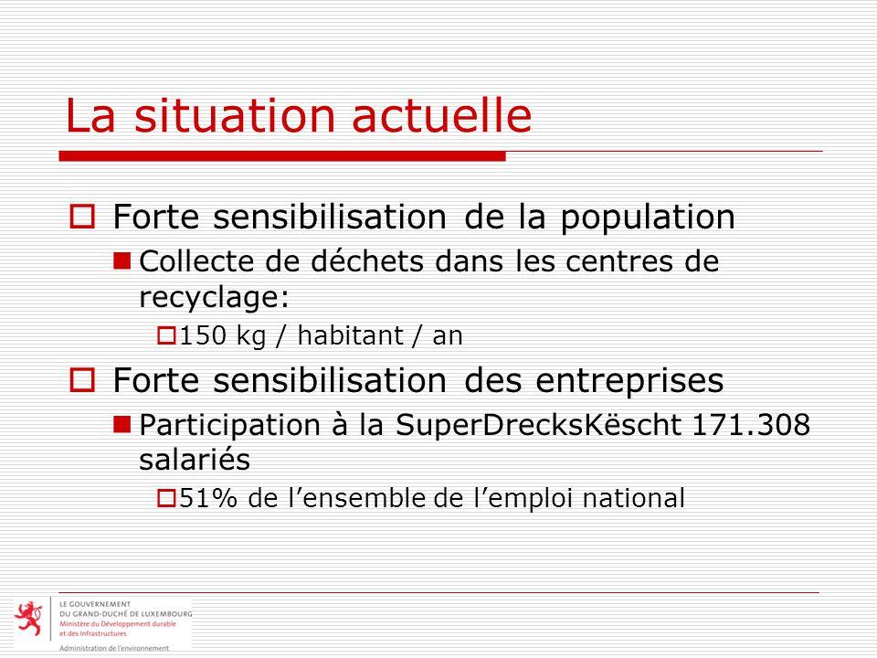 La situation actuelle Forte sensibilisation de la population Collecte de déchets dans les centres de recyclage: 150 kg / habitant / an Forte sensibili
