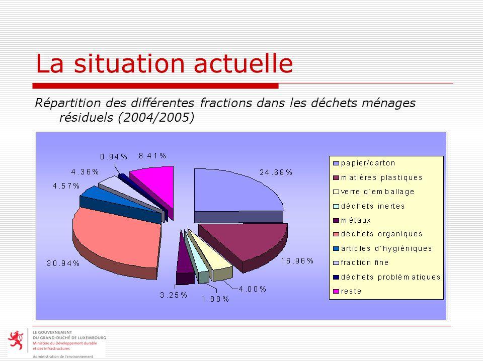 La situation actuelle Répartition des différentes fractions dans les déchets ménages résiduels (2004/2005)