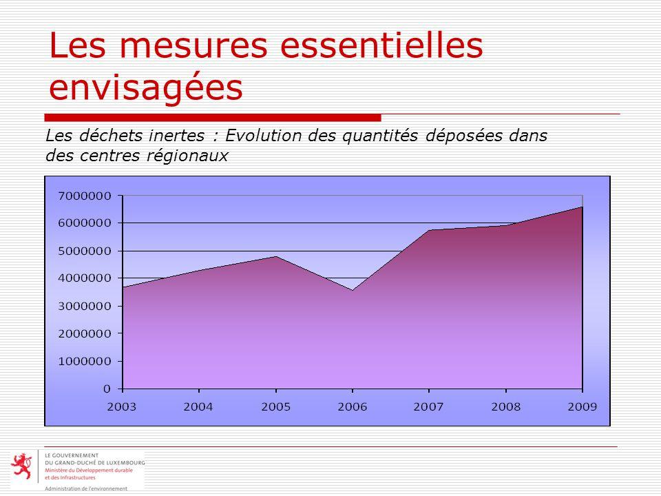 Les mesures essentielles envisagées Les déchets inertes : Evolution des quantités déposées dans des centres régionaux