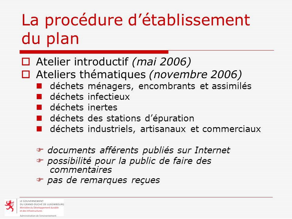 La procédure détablissement du plan Atelier introductif (mai 2006) Ateliers thématiques (novembre 2006) déchets ménagers, encombrants et assimilés déc