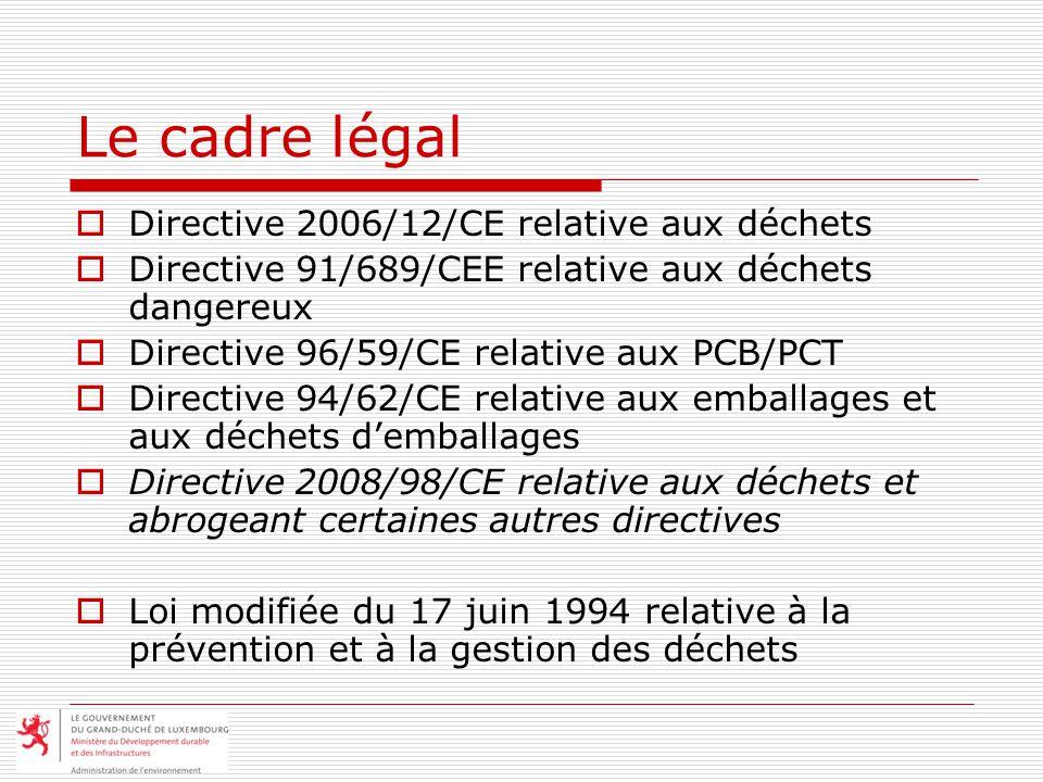 Le cadre légal Directive 2006/12/CE relative aux déchets Directive 91/689/CEE relative aux déchets dangereux Directive 96/59/CE relative aux PCB/PCT Directive 94/62/CE relative aux emballages et aux déchets demballages Directive 2008/98/CE relative aux déchets et abrogeant certaines autres directives Loi modifiée du 17 juin 1994 relative à la prévention et à la gestion des déchets