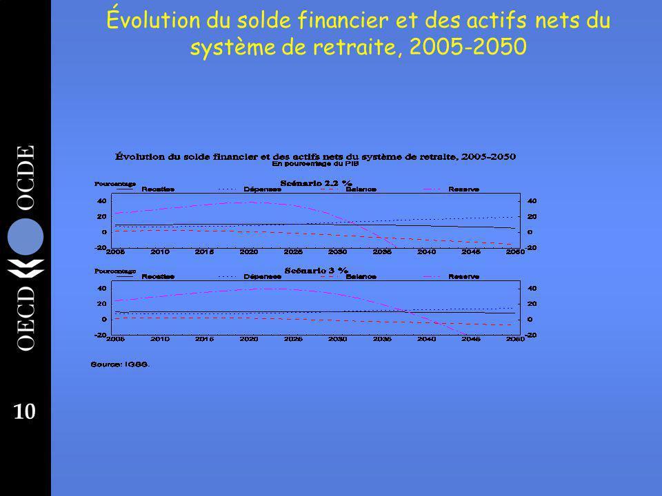 10 Évolution du solde financier et des actifs nets du système de retraite, 2005-2050