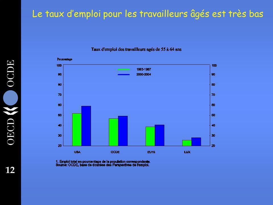 12 Le taux demploi pour les travailleurs âgés est très bas