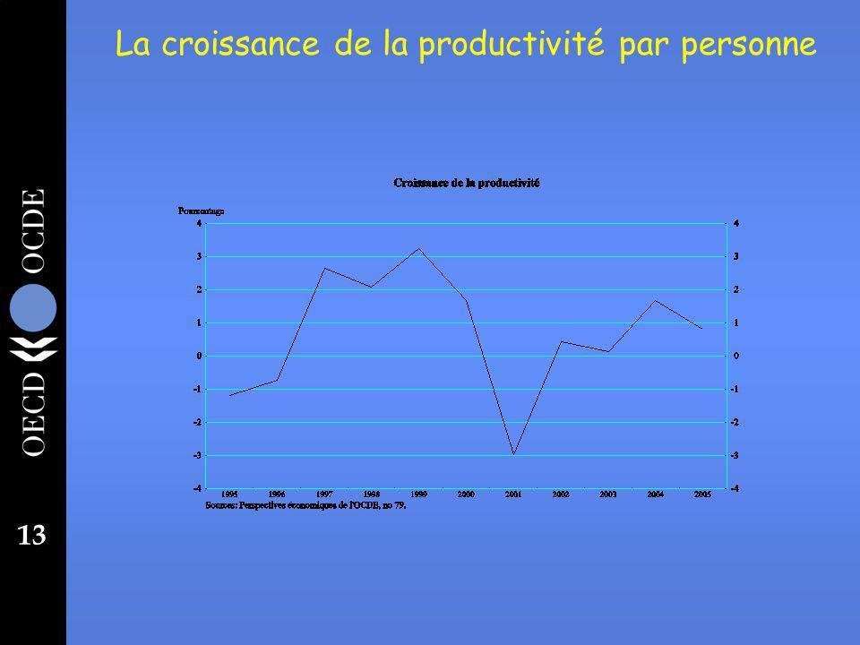 13 La croissance de la productivité par personne