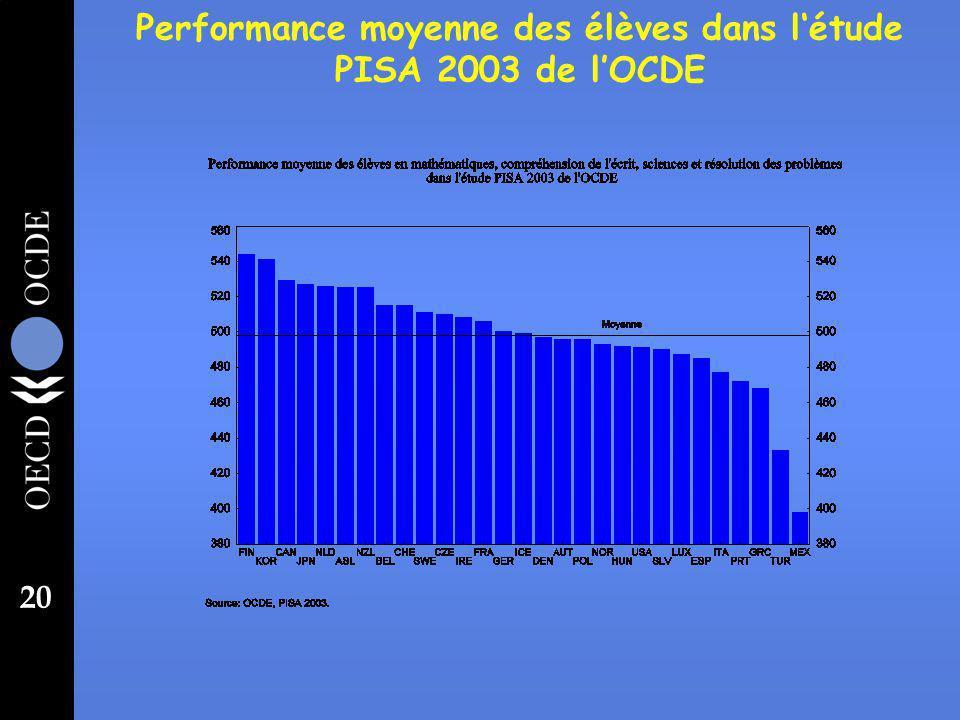 20 Performance moyenne des élèves dans létude PISA 2003 de lOCDE