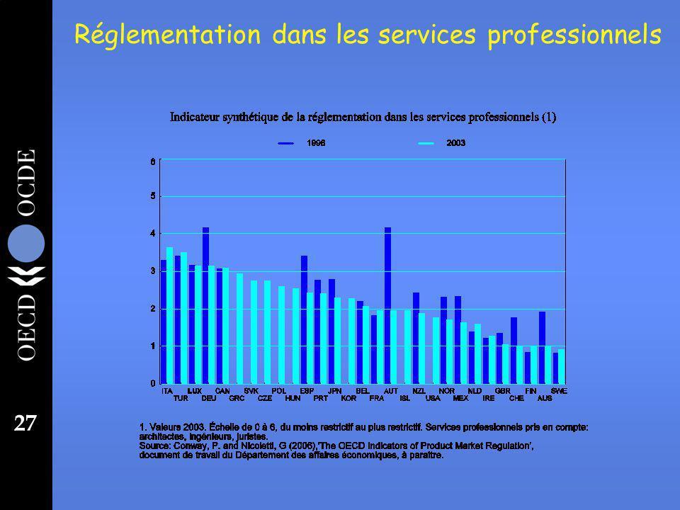 27 Réglementation dans les services professionnels