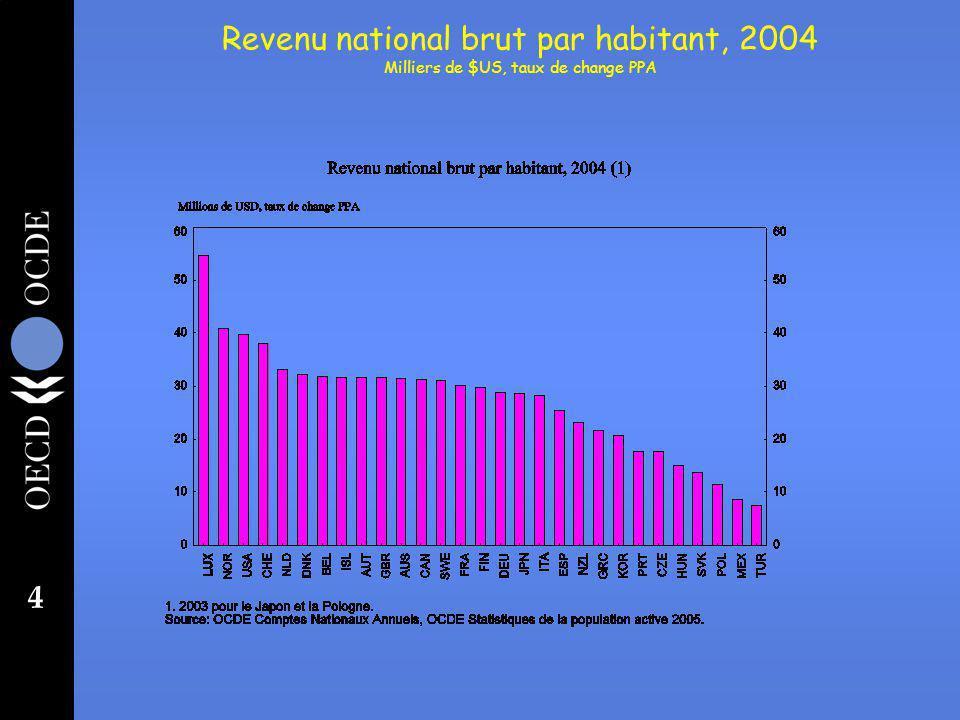 4 Revenu national brut par habitant, 2004 Milliers de $US, taux de change PPA