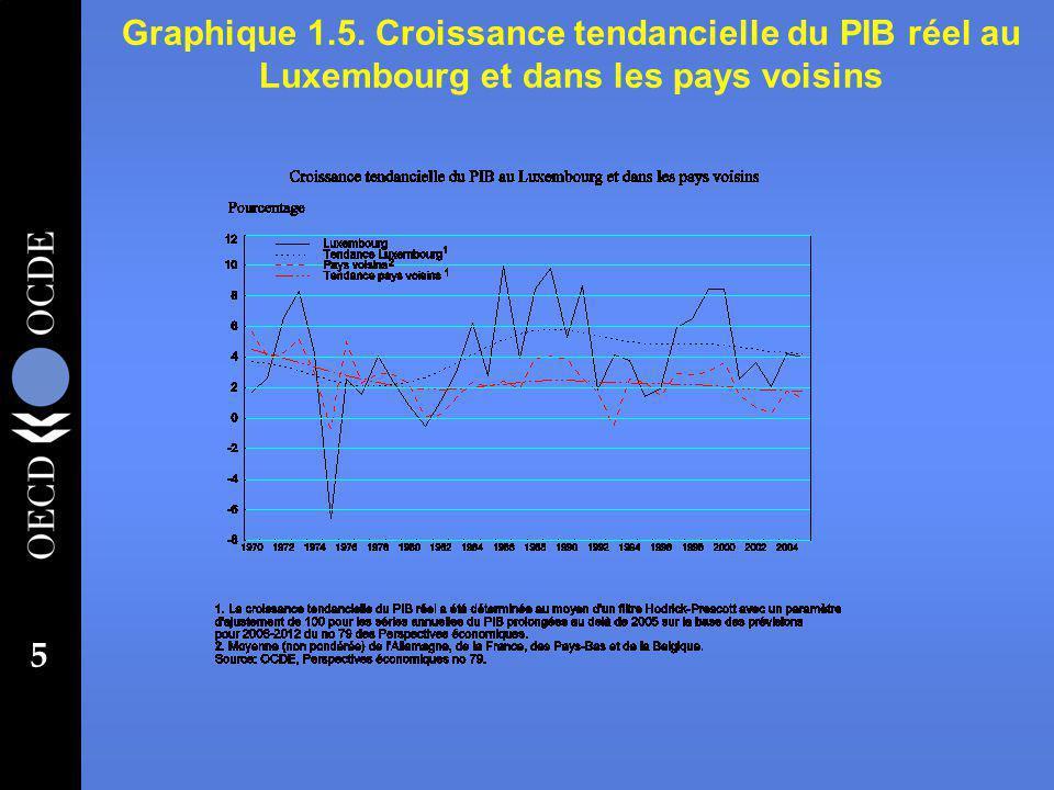 26 l La réglementation des professions libérales est très stricte (graphique 1.17) entrave à la concurrence.