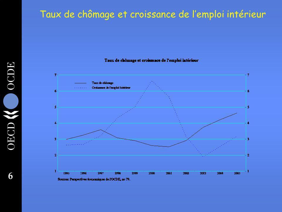 7 l Les finances publiques se sont fortement dégradées (graphique 2.4).