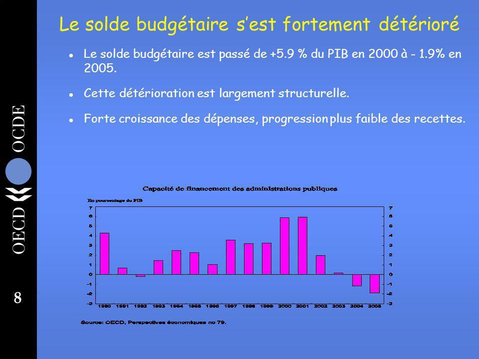 8 Le solde budgétaire sest fortement détérioré l Le solde budgétaire est passé de +5.9 % du PIB en 2000 à - 1.9% en 2005.