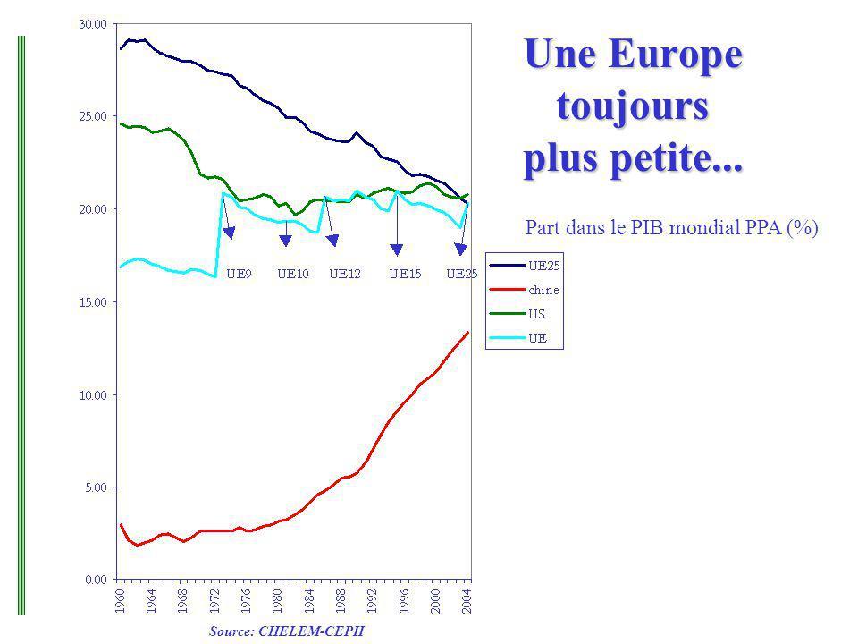 Une Europe toujours plus petite... Part dans le PIB mondial PPA (%) Source: CHELEM-CEPII