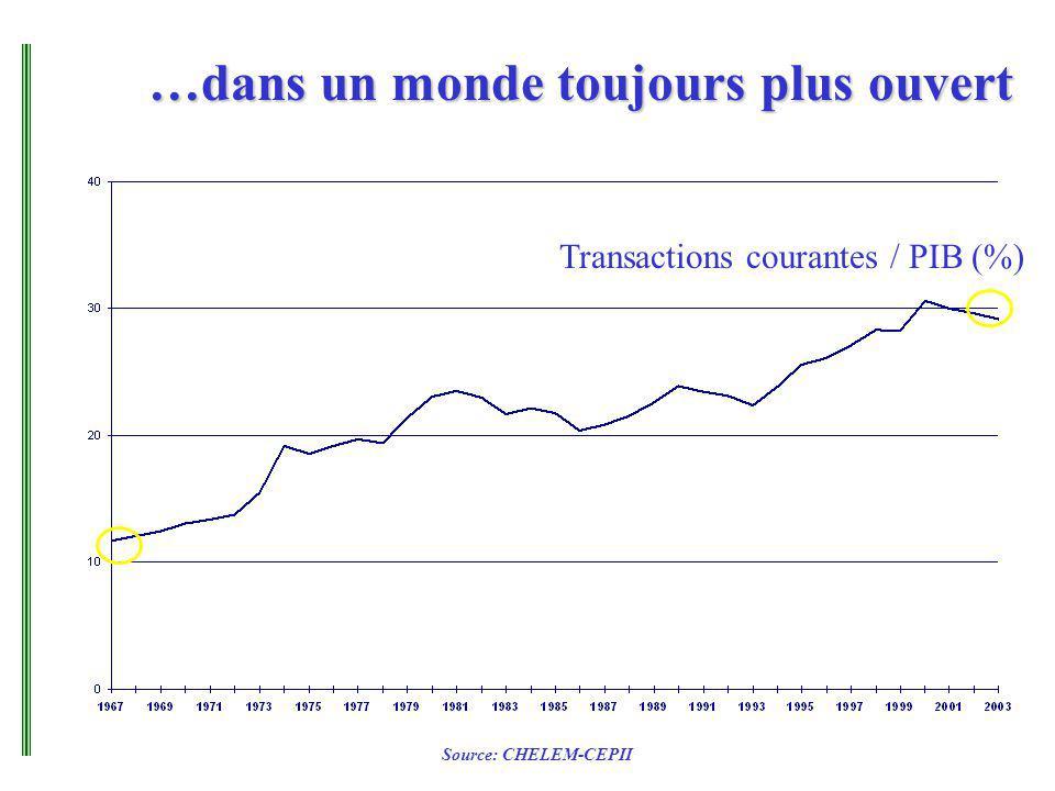 …dans un monde toujours plus ouvert Transactions courantes / PIB (%) Source: CHELEM-CEPII