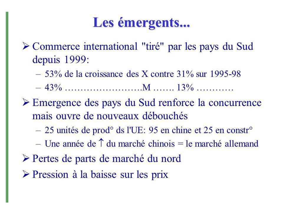 Les émergents... Commerce international