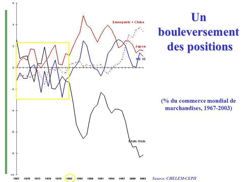 Un bouleversement des positions (% du commerce mondial de marchandises, 1967-2003) Source: CHELEM-CEPII