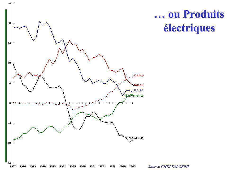 … ou Produits électriques Source: CHELEM-CEPII