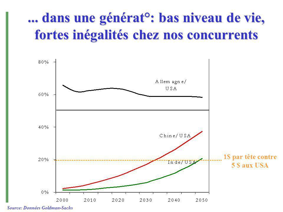 ... dans une générat°: bas niveau de vie, fortes inégalités chez nos concurrents 1$ par tête contre 5 $ aux USA Source: Données Goldman-Sachs