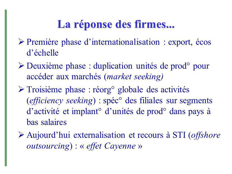 La réponse des firmes... Première phase dinternationalisation : export, écos déchelle Deuxième phase : duplication unités de prod° pour accéder aux ma