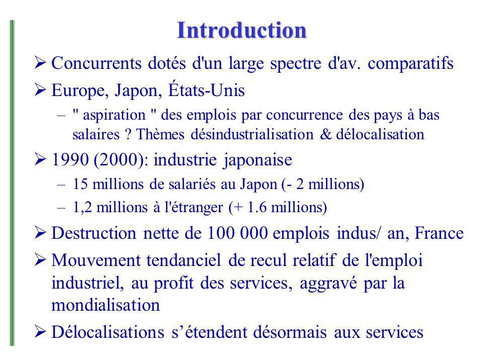 Introduction Concurrents dotés d'un large spectre d'av. comparatifs Europe, Japon, États-Unis –