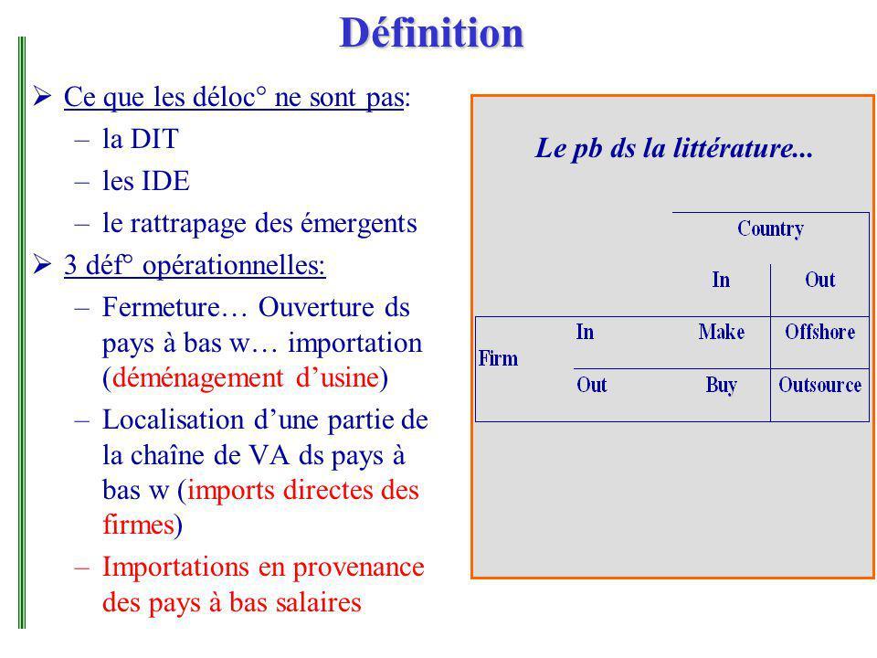 Définition Ce que les déloc° ne sont pas: –la DIT –les IDE –le rattrapage des émergents 3 déf° opérationnelles: –Fermeture… Ouverture ds pays à bas w…