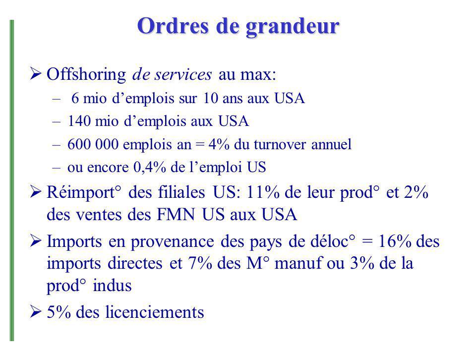 Ordres de grandeur Offshoring de services au max: – 6 mio demplois sur 10 ans aux USA –140 mio demplois aux USA –600 000 emplois an = 4% du turnover annuel –ou encore 0,4% de lemploi US Réimport° des filiales US: 11% de leur prod° et 2% des ventes des FMN US aux USA Imports en provenance des pays de déloc° = 16% des imports directes et 7% des M° manuf ou 3% de la prod° indus 5% des licenciements