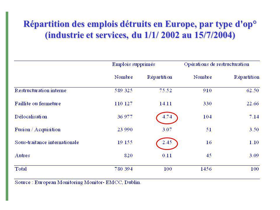 Répartition des emplois détruits en Europe, par type d op° (industrie et services, du 1/1/ 2002 au 15/7/2004)