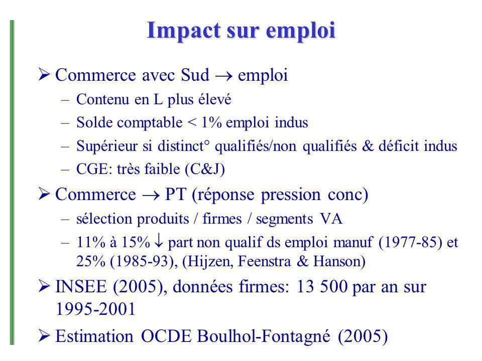 Impact sur emploi Commerce avec Sud emploi –Contenu en L plus élevé –Solde comptable < 1% emploi indus –Supérieur si distinct° qualifiés/non qualifiés & déficit indus –CGE: très faible (C&J) Commerce PT (réponse pression conc) –sélection produits / firmes / segments VA –11% à 15% part non qualif ds emploi manuf (1977-85) et 25% (1985-93), (Hijzen, Feenstra & Hanson) INSEE (2005), données firmes: 13 500 par an sur 1995-2001 Estimation OCDE Boulhol-Fontagné (2005)