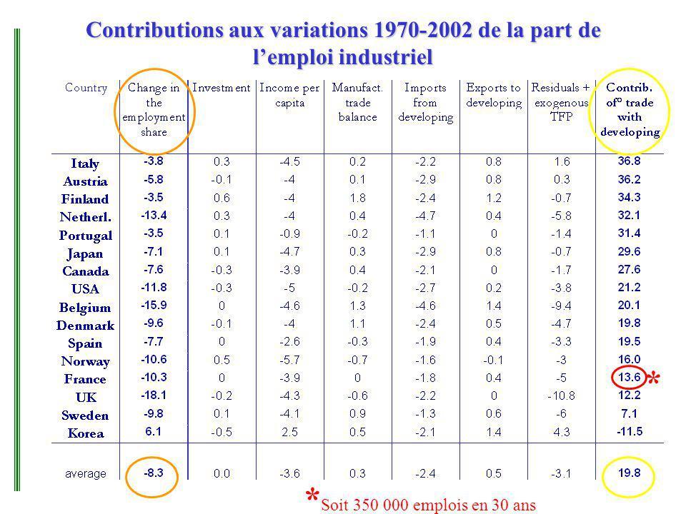 Contributions aux variations 1970-2002 de la part de lemploi industriel * * Soit 350 000 emplois en 30 ans