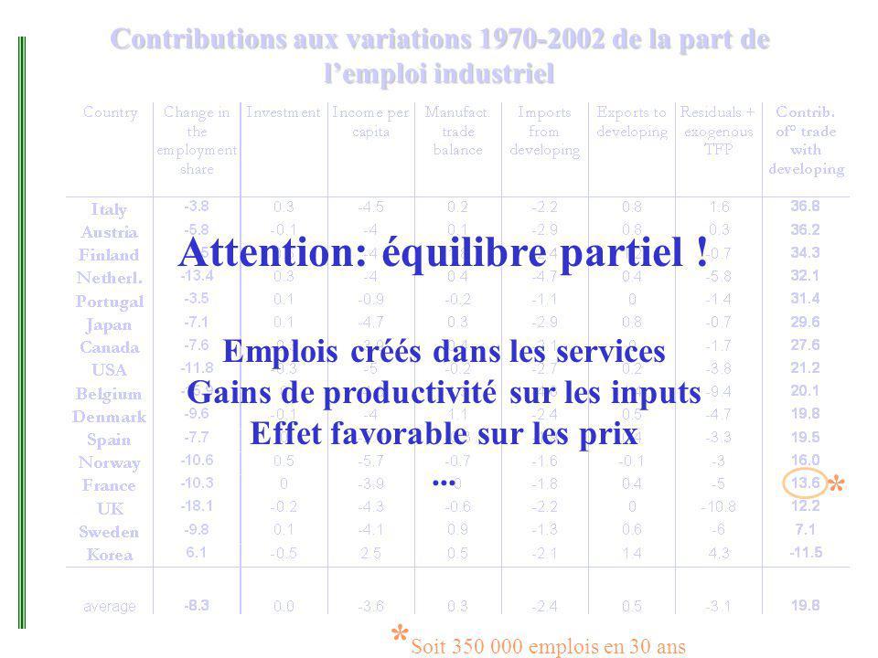 Contributions aux variations 1970-2002 de la part de lemploi industriel * * Soit 350 000 emplois en 30 ans Attention: équilibre partiel ! Emplois créé