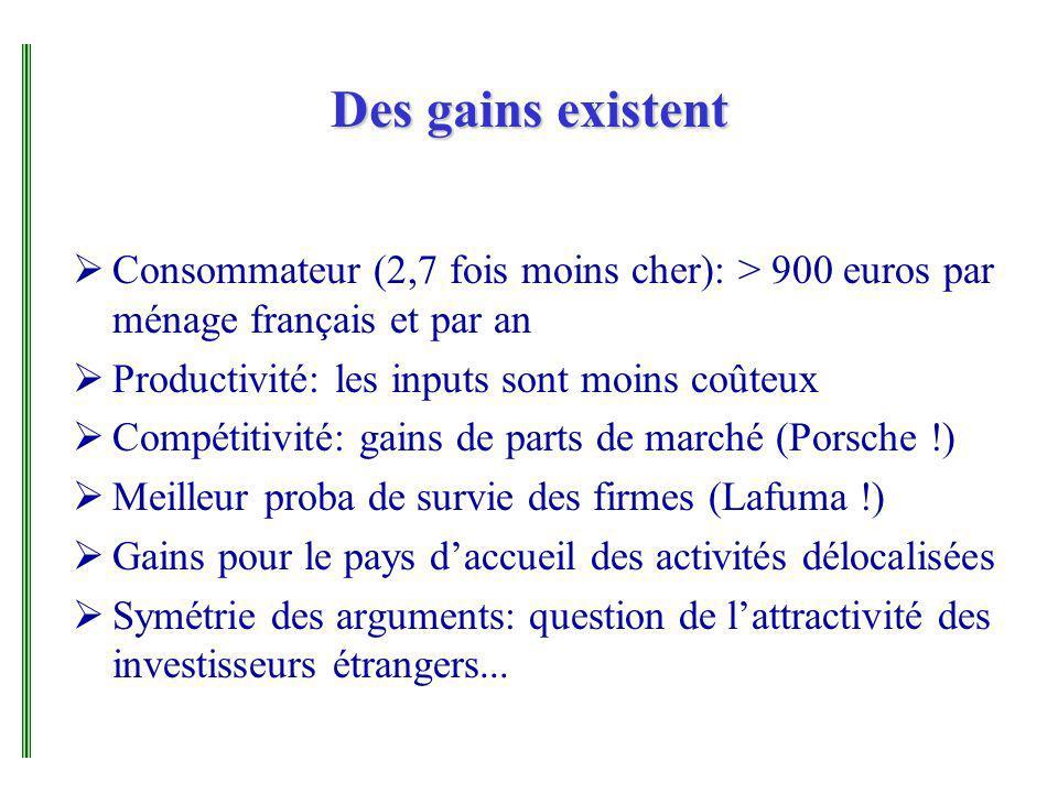 Des gains existent Consommateur (2,7 fois moins cher): > 900 euros par ménage français et par an Productivité: les inputs sont moins coûteux Compétiti