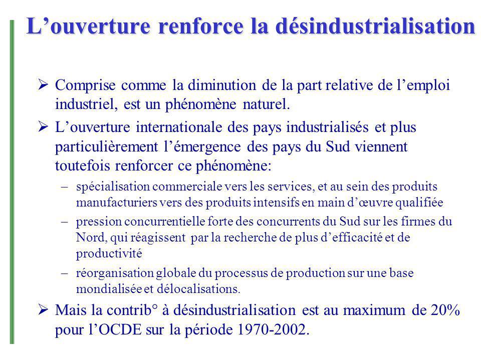 Louverture renforce la désindustrialisation Comprise comme la diminution de la part relative de lemploi industriel, est un phénomène naturel.