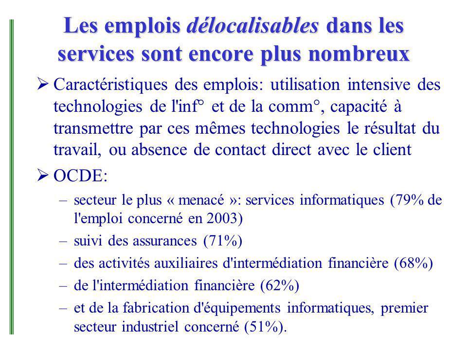 Les emplois délocalisables dans les services sont encore plus nombreux Caractéristiques des emplois: utilisation intensive des technologies de l'inf°