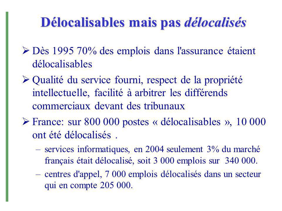 Délocalisables mais pas délocalisés Dès 1995 70% des emplois dans l assurance étaient délocalisables Qualité du service fourni, respect de la propriété intellectuelle, facilité à arbitrer les différends commerciaux devant des tribunaux France: sur 800 000 postes « délocalisables », 10 000 ont été délocalisés.